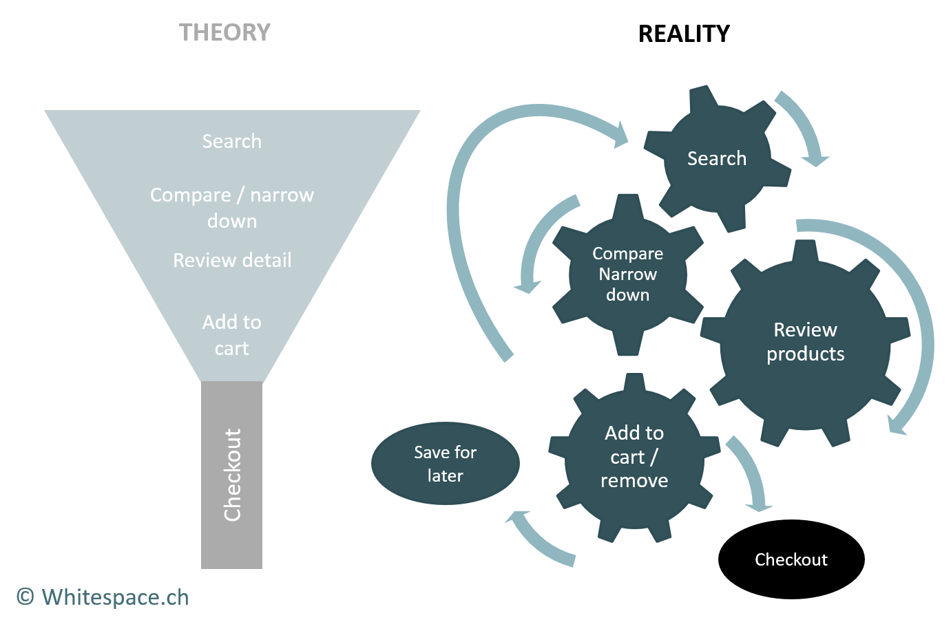 old sales funnel is dead